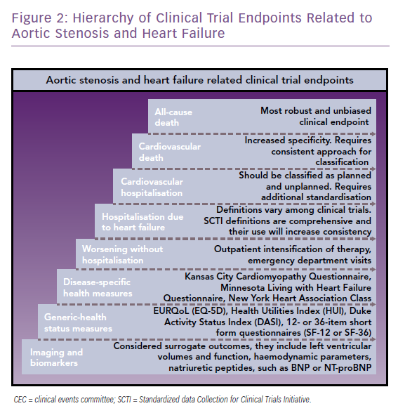 Hierarchy of Clinical Trial Endpoints Related to Aortic Stenosis and Heart Failure