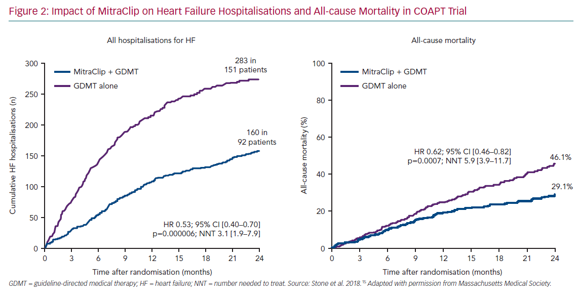 Impact of MitraClip on Heart Failure