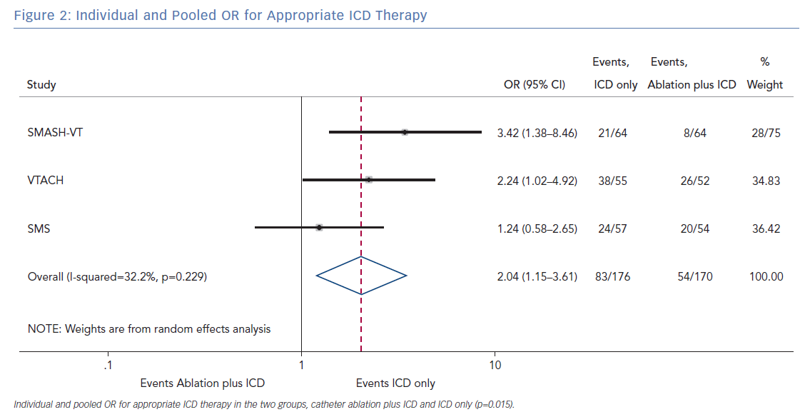 Individual and Pooled OR for Appropriate ICD Therapy