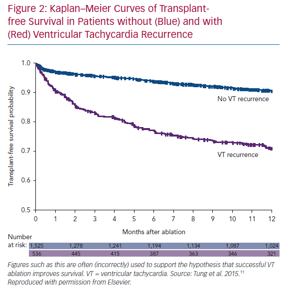 Kaplan–Meier Curves of Transplant-free Survival in Patients
