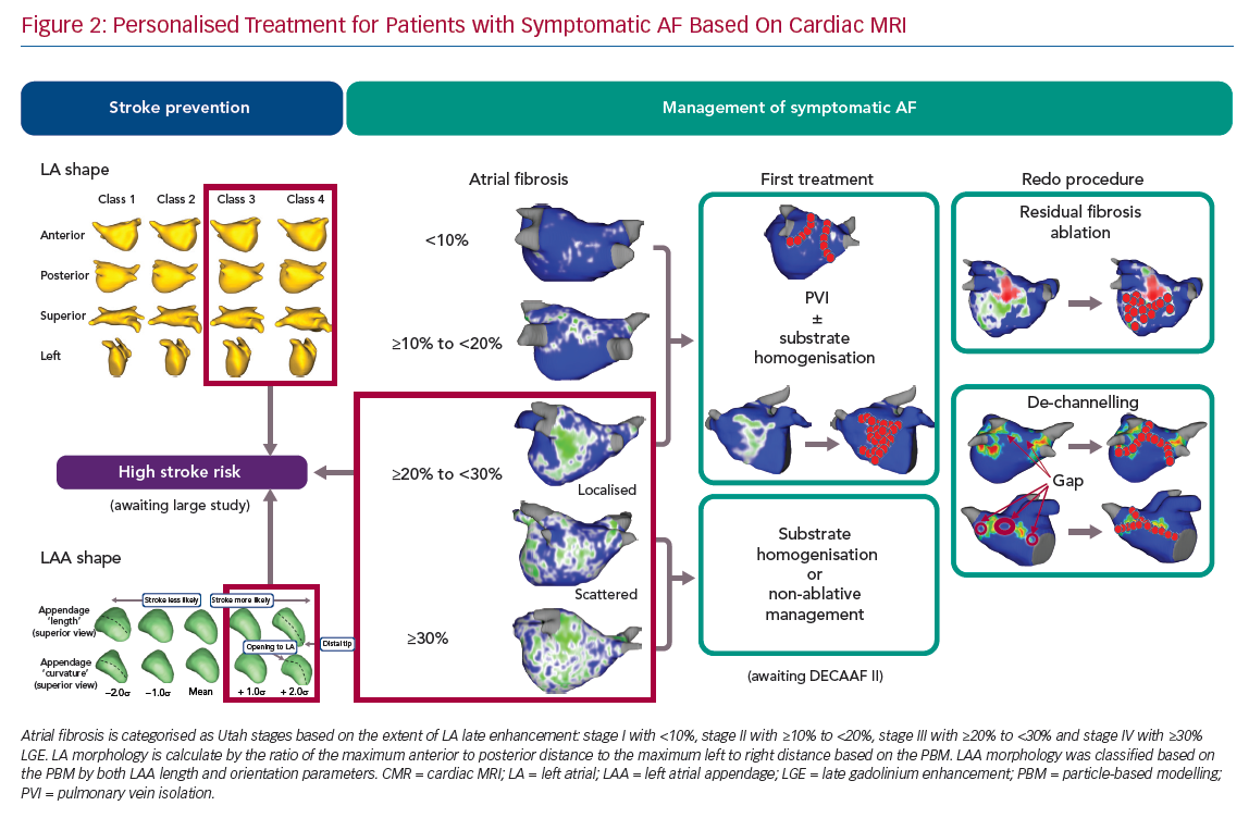 Personalised Treatment for Patients