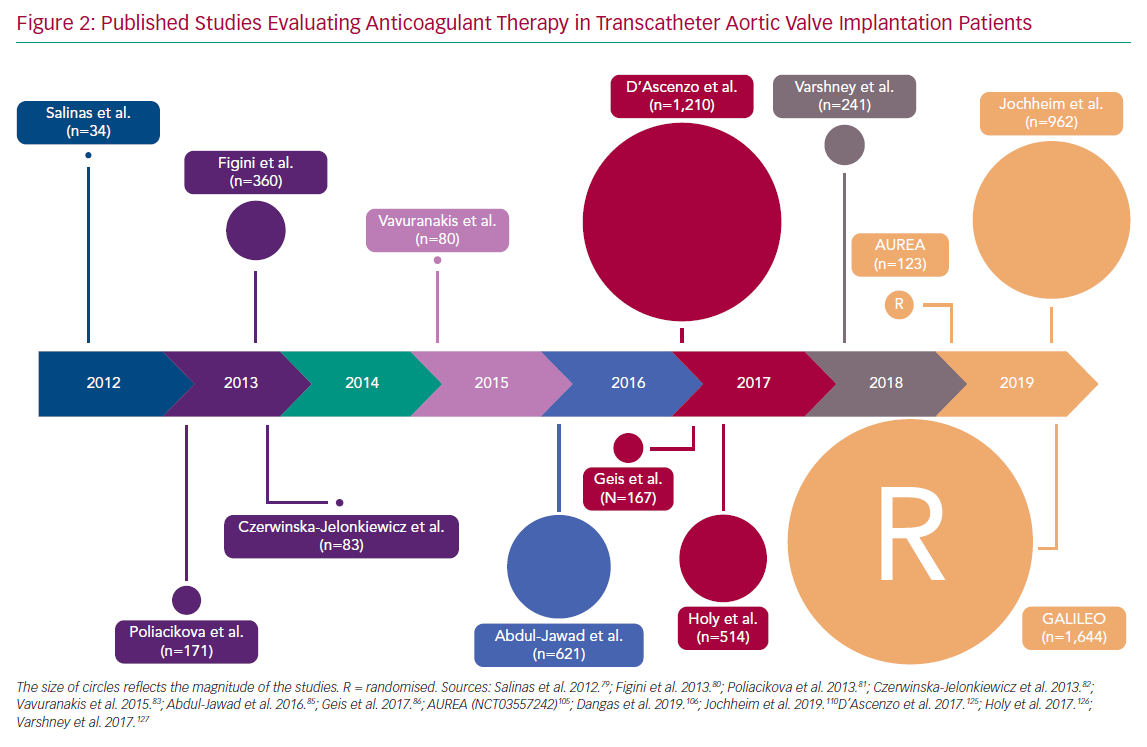 Published Studies Evaluating Anticoagulant