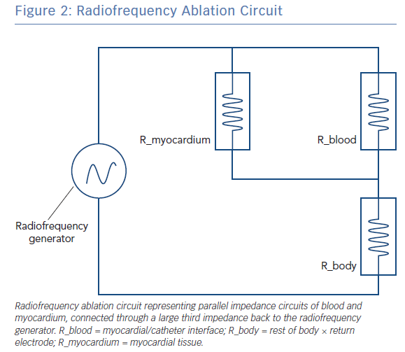 Radiofrequency Ablation Circuit