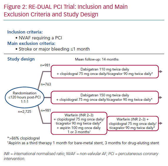 RE-DUAL PCI Trial: Inclusion and Main Exclusion Criteria and Study Design