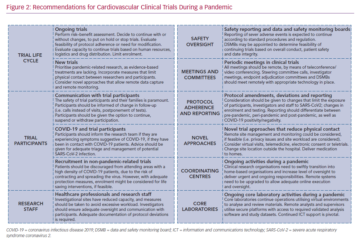 Recommendations for Cardiovascular Clinical Trials During a Pandemic