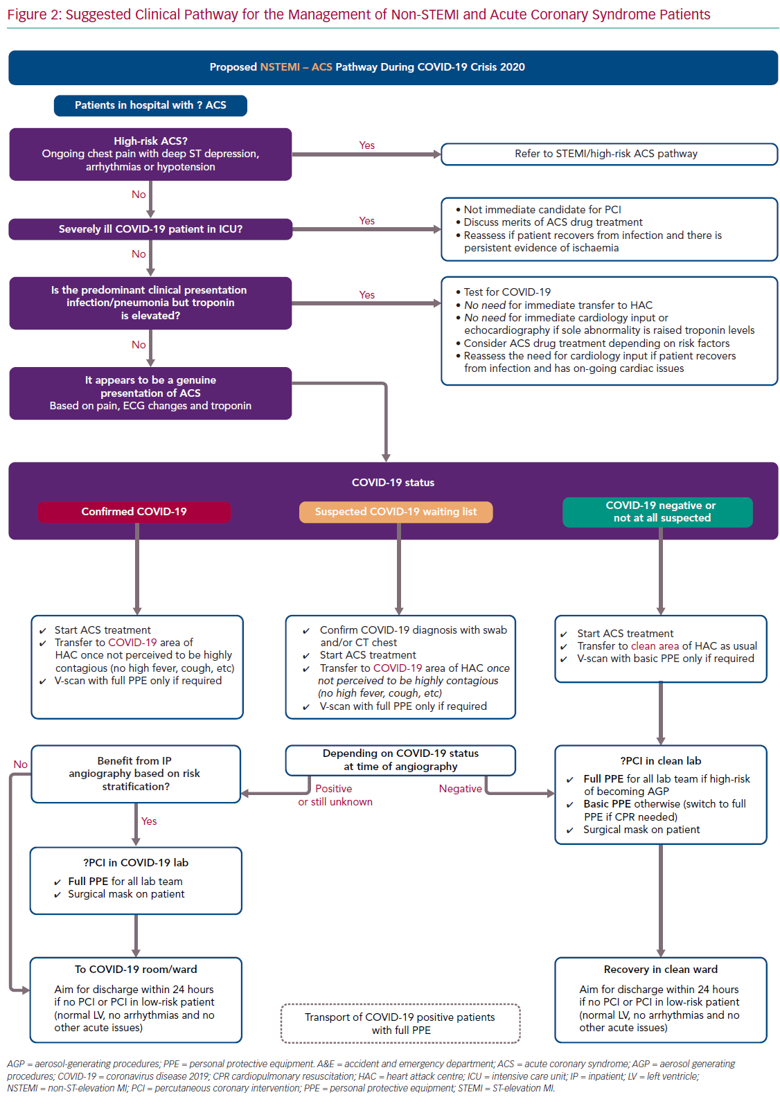Suggested Clinical Pathway for the Management