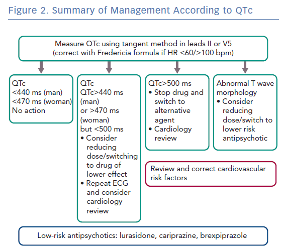 Summary of Management According to QTc