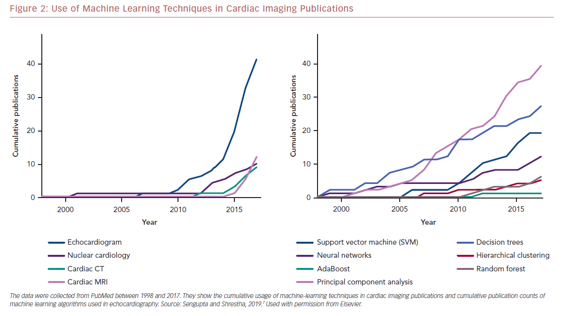 Use of Machine Learning Techniques in Cardiac Imaging Publications