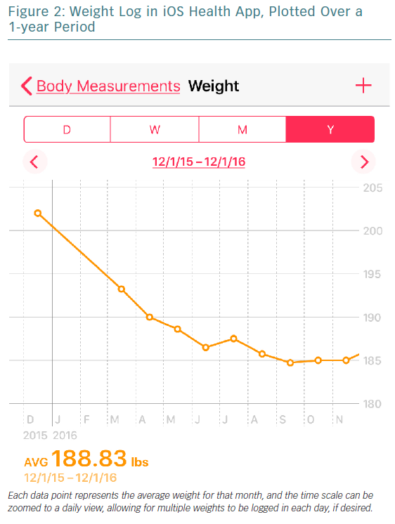 Weight Log in iOS Health App, Plotted Over a 1-year Period