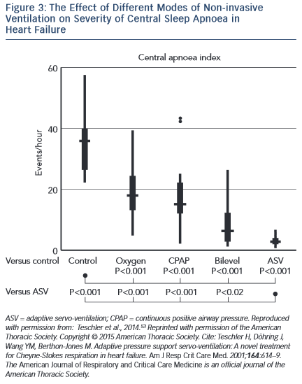 The Effect of Different Modes of Non-invasive<br /> Ventilation on Severity of Central Sleep Apnoea in<br /> Heart Failure