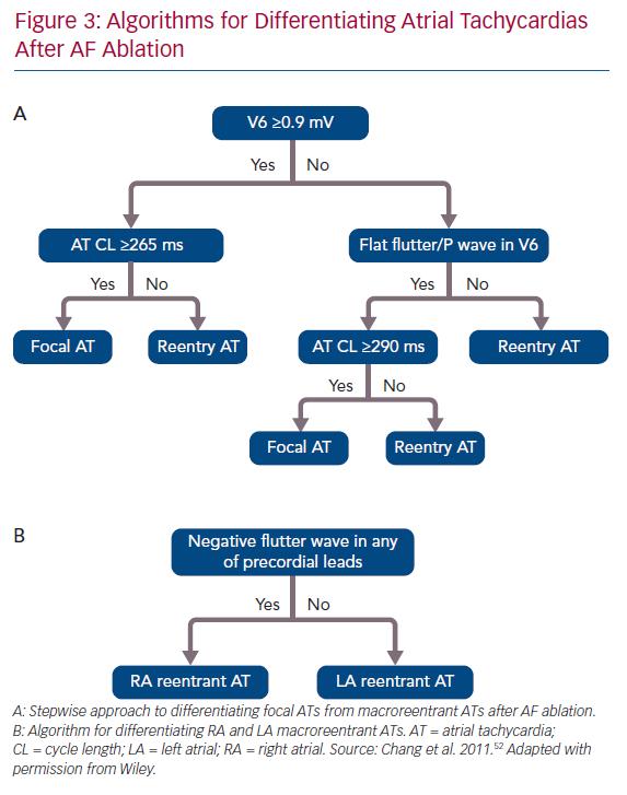 Algorithms for Differentiating Atrial Tachycardias After AF Ablation