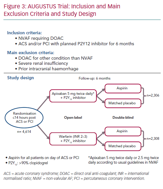 AUGUSTUS Trial: Inclusion and Main Exclusion Criteria and Study Design
