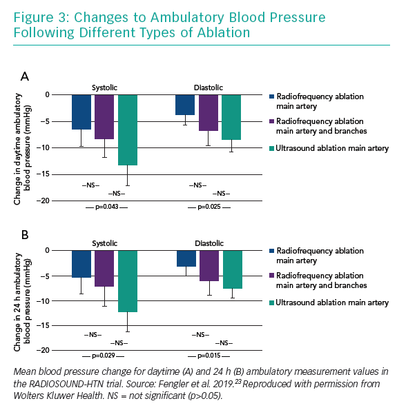 Changes to Ambulatory Blood Pressure Following Different Types of Ablation
