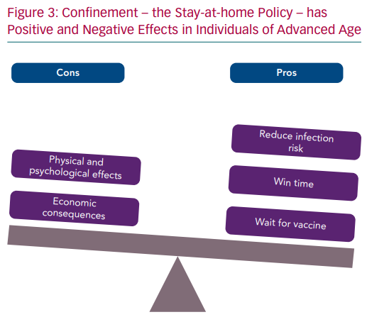 Confinement – the Stay-at-home Policy – has Positive