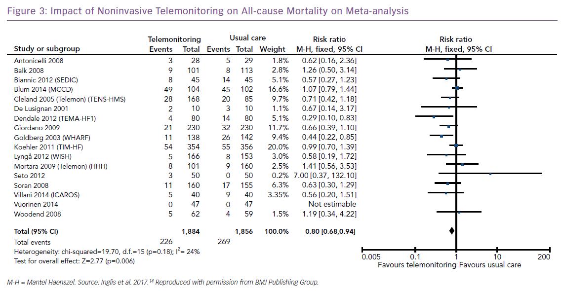 Impact of Noninvasive Telemonitoring