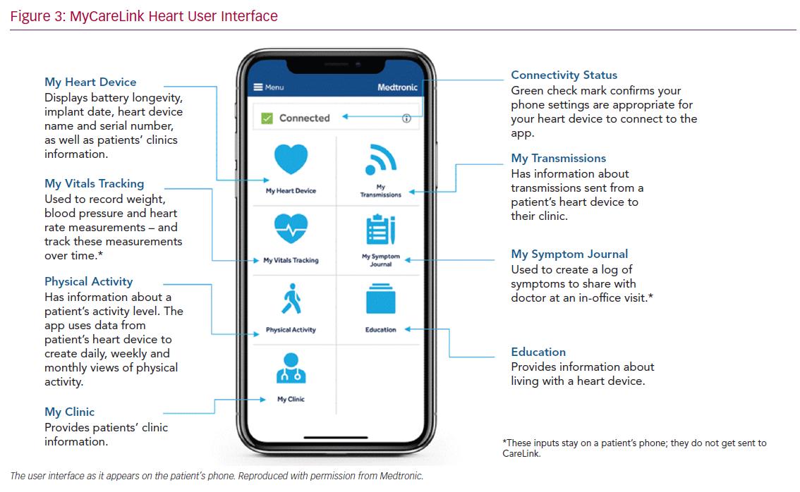 MyCareLink Heart User Interface