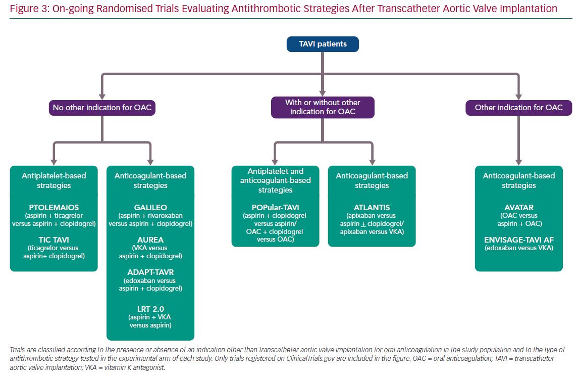 On-going Randomised Trials Evaluating Antithrombotic Strategies