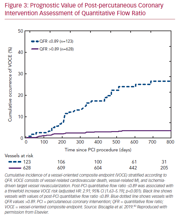 Prognostic Value of Post-percutaneous Coronary Intervention Assessment of Quantitative Flow Ratio