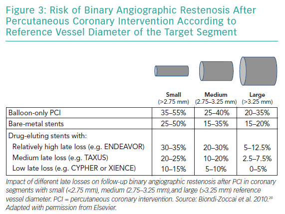 Risk of Binary Angiographic Restenosis After Percutaneous Coronary Intervention