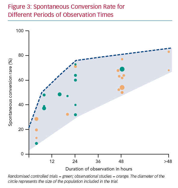 Spontaneous Conversion Rate for Different Periods of Observation Times