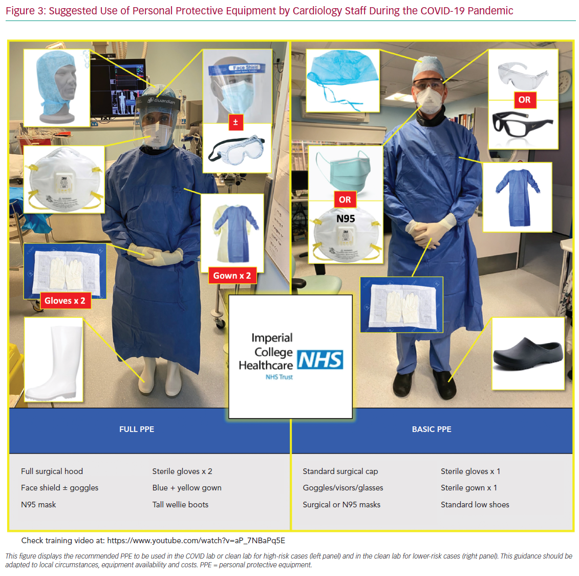 Suggested Use of Personal Protective Equipment
