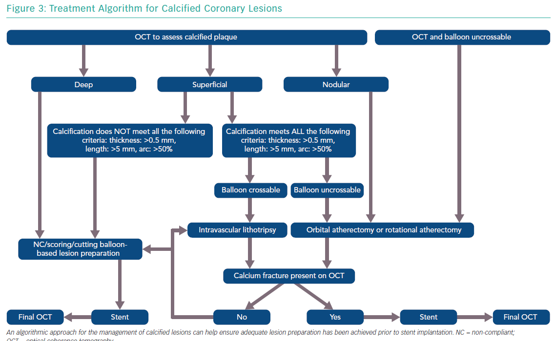 Treatment Algorithm for Calcified Coronary Lesions
