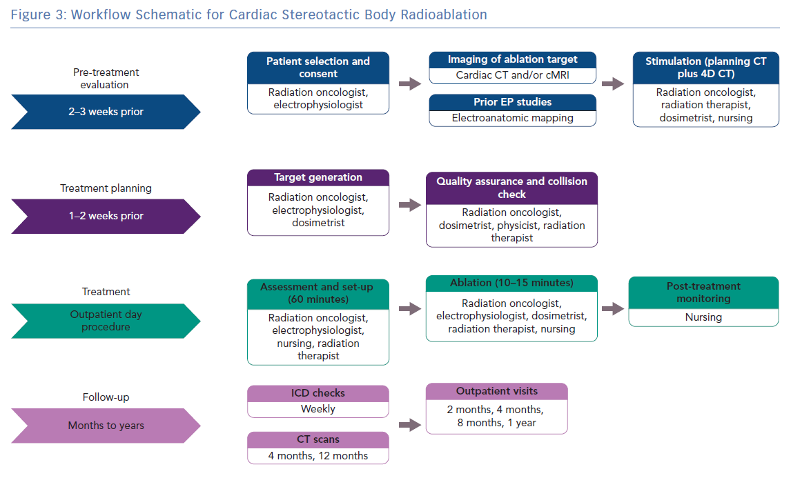 Workflow Schematic for Cardiac Stereotactic Body Radioablation