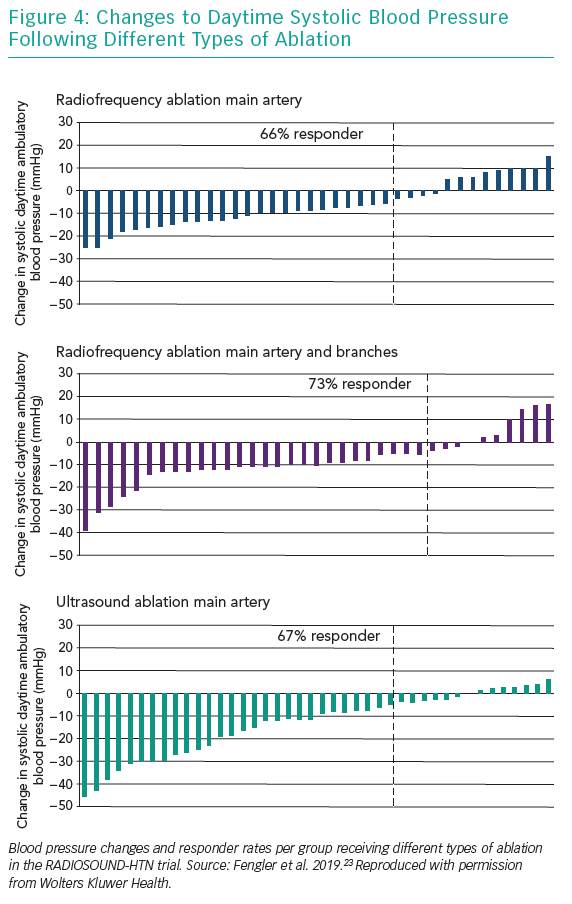 Changes to Daytime Systolic Blood Pressure Following Different Types of Ablation