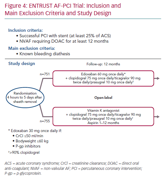 ENTRUST AF-PCI Trial: Inclusion and Main Exclusion Criteria and Study Design