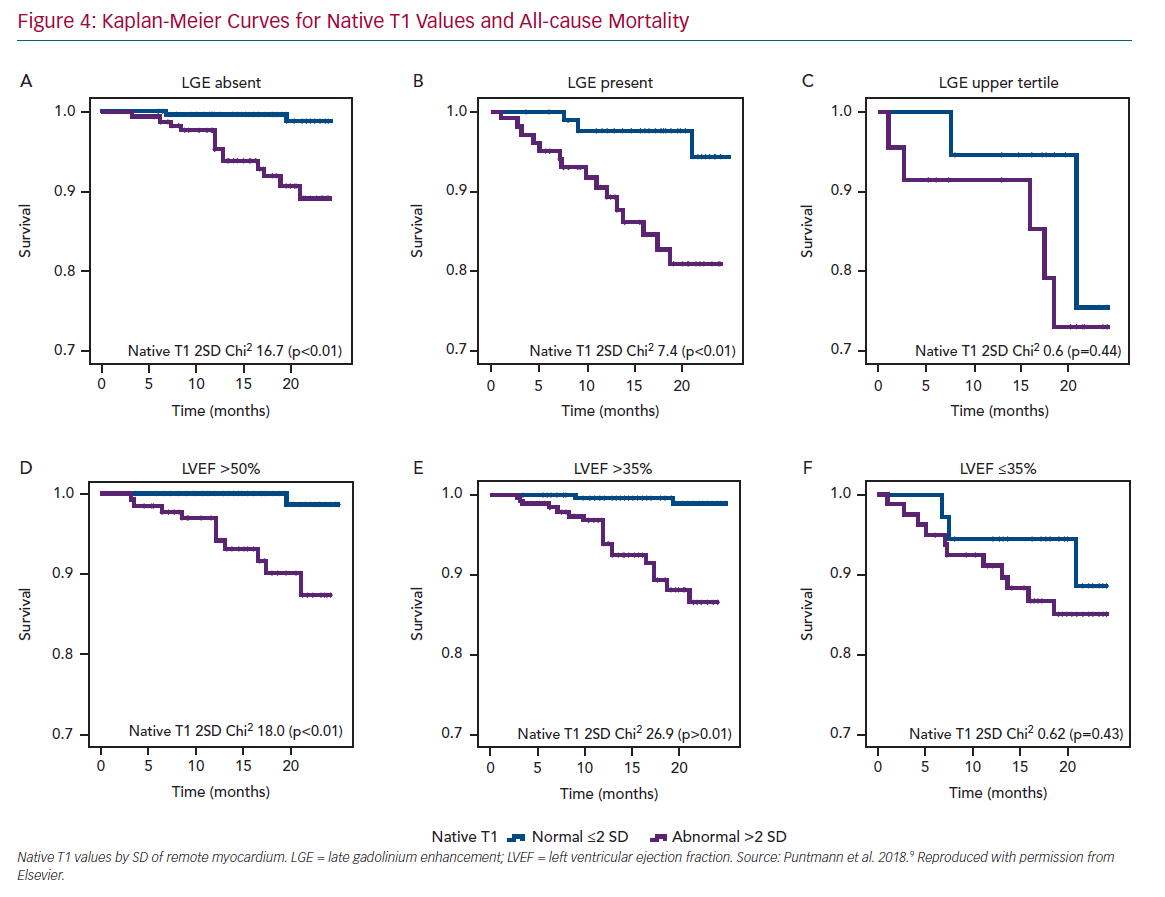 Kaplan-Meier Curves for Native T1 Values and All-cause Mortality