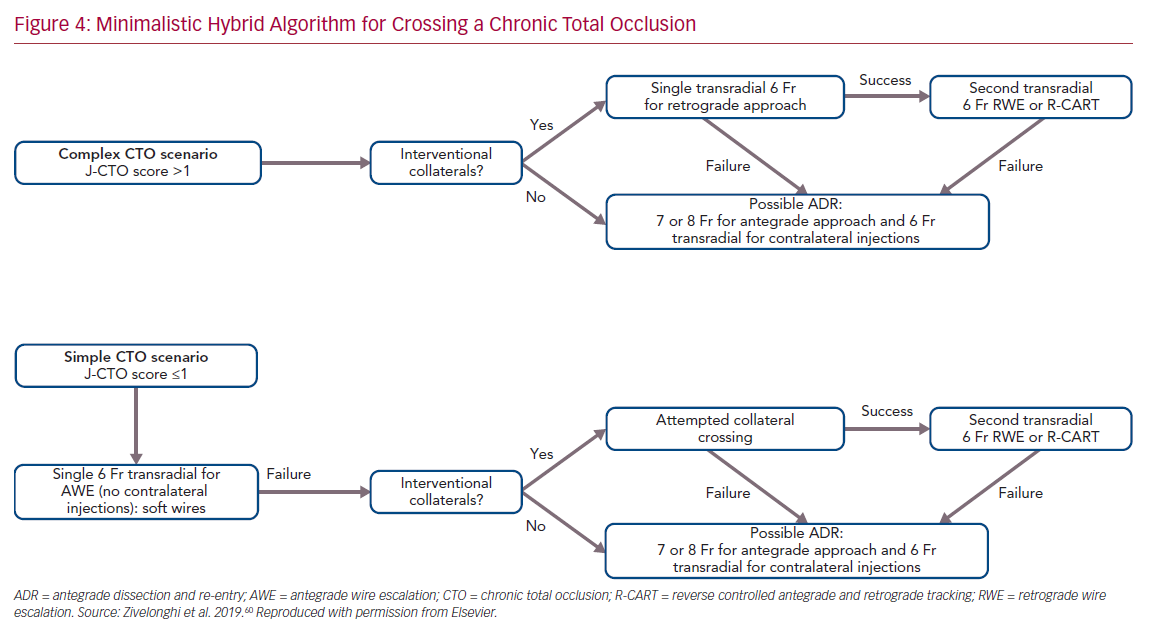 Minimalistic Hybrid Algorithm for Crossing a Chronic Total Occlusion