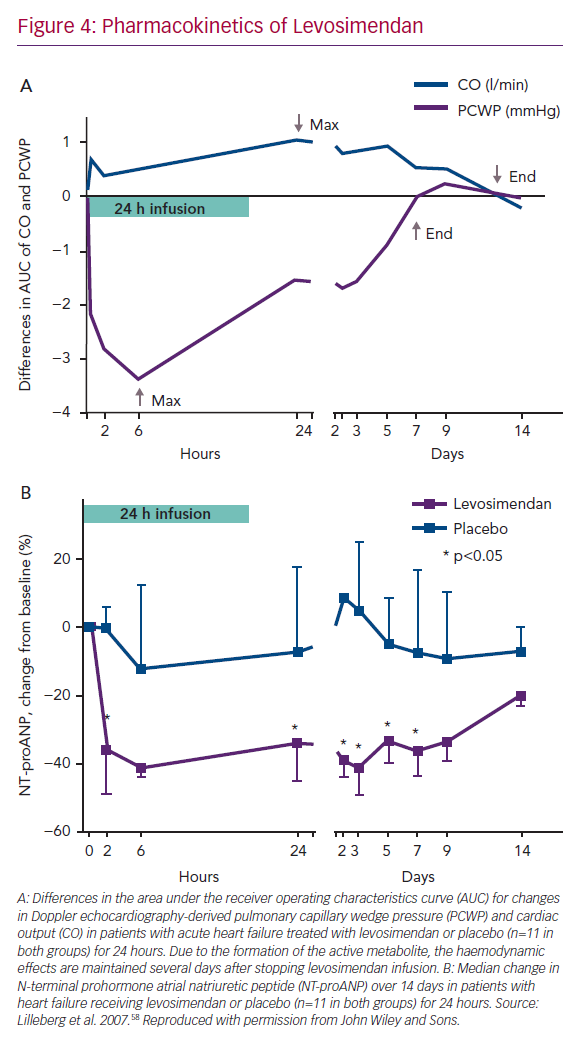 Pharmacokinetics of Levosimendan