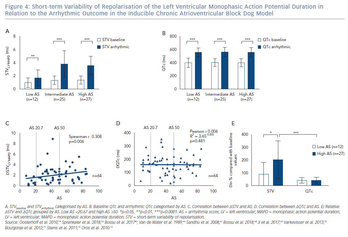 Short-term Variability of Repolarisation of the Left Ventricular Monophasic