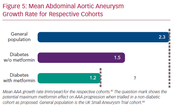 Mean Abdominal Aortic Aneurysm Growth Rate