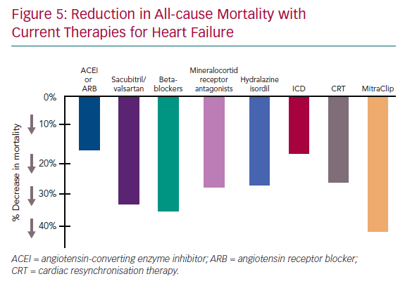 Reduction in All-cause Mortality with Current Therapies for Heart Failure