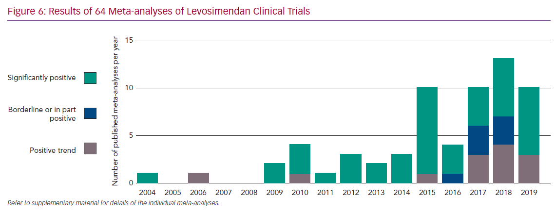 Results of 64 Meta-analyses of Levosimendan Clinical Trials