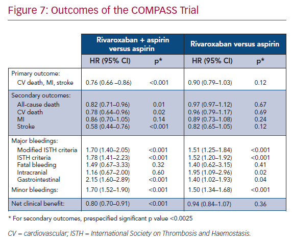 Outcomes of the COMPASS Trial