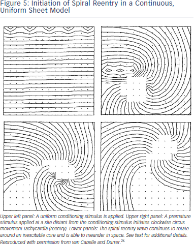 Initiation of Spiral Reentry in a Continuous, Uniform Sheet Model