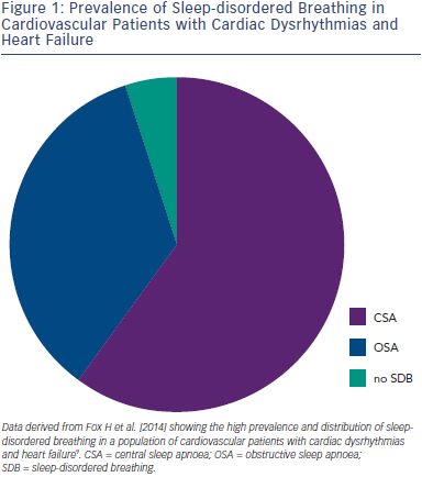 Prevalence of Sleep-disordered Breathing in Cardiovascular Patients with Cardiac Dysrhythmias and heart Failure