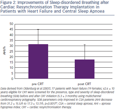 Improvements of Sleep-disordered Breathing after Cardiac Resynchronisation Therapy Implantation in Patients with Heart Failure and Central Sleep Apnoea