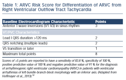 ARVC Risk Score for Differentiation of ARVC from Right Ventricular Outflow Tract Tachycardia