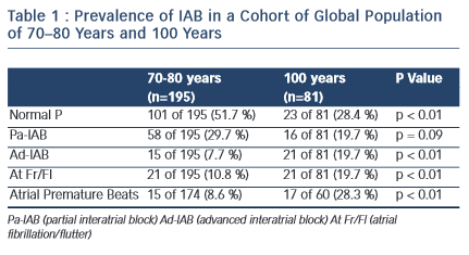 Table 1 : Prevalence of IAB in a Cohort of Global Population of 70–80 Years and 100 Years
