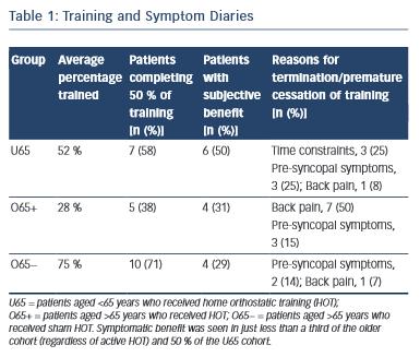 Training and Symptom Diaries
