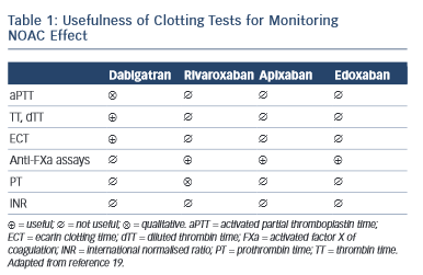 Table 1: Usefulness of Clotting Tests for Monitoring NOAC Effect
