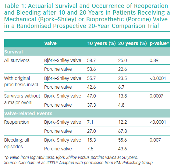 Actuarial Survival and Occurrence of Reoperation and Bleeding