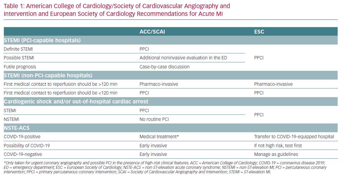 American College of Cardiology/Society