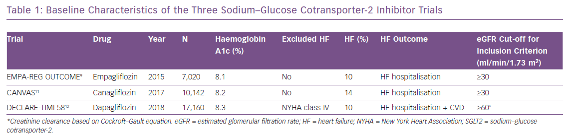 Baseline Characteristics of the Three Sodium–Glucose Cotransporter-2 Inhibitor Trials