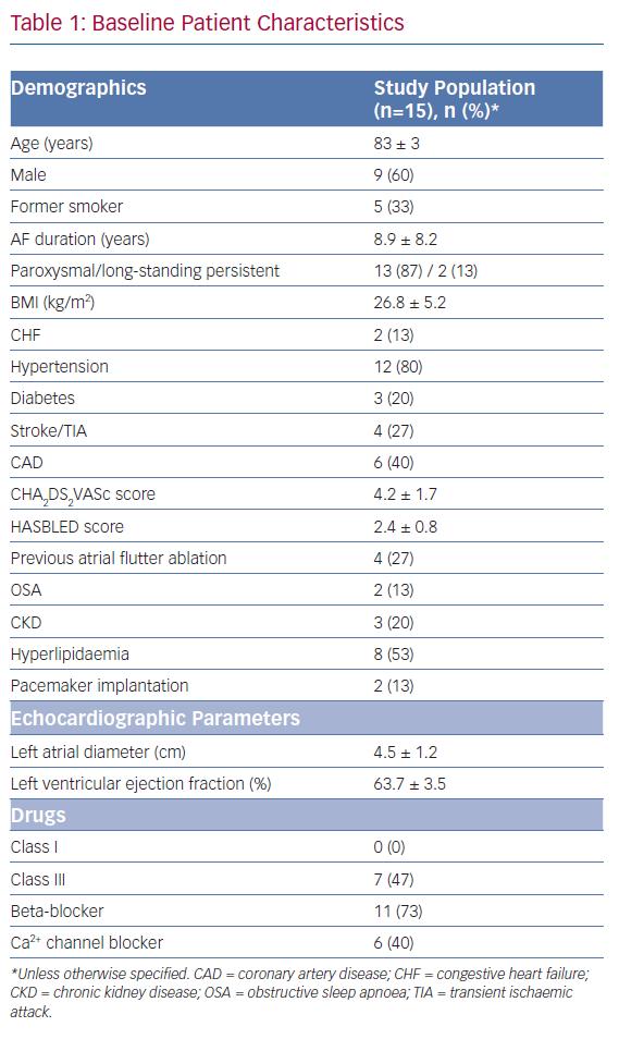 Baseline Patient Characteristics