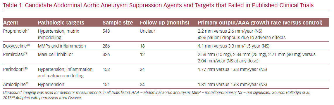 Candidate Abdominal Aortic Aneurysm Suppression Agents