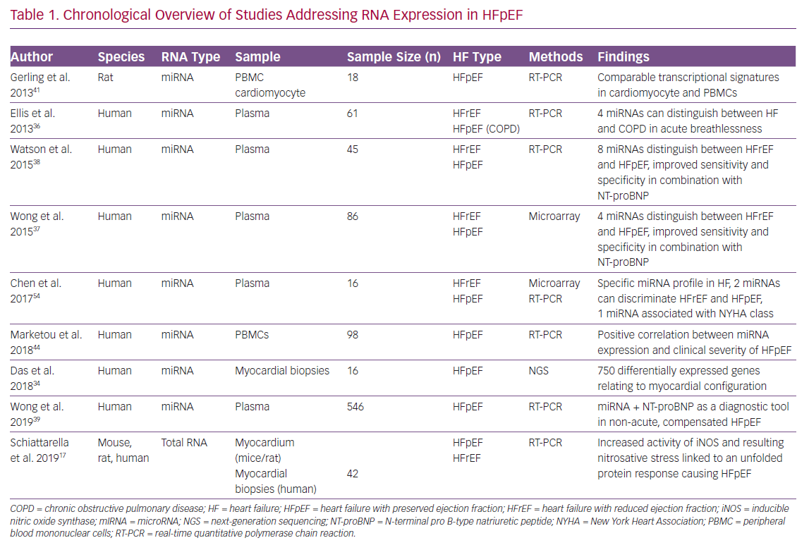 Chronological Overview of Studies Addressing
